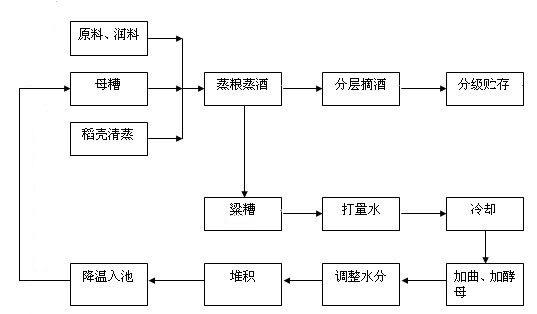 白酒酿造流程