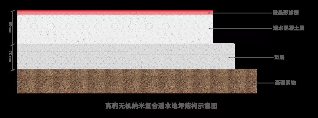 亮豹无机纳米复合透水混凝土材料介绍-中国涂料之家